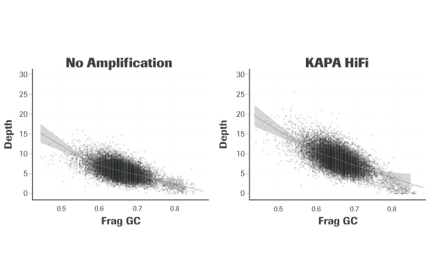 KAPA HiFi Kits for NGS - Roche Sequencing Solutions